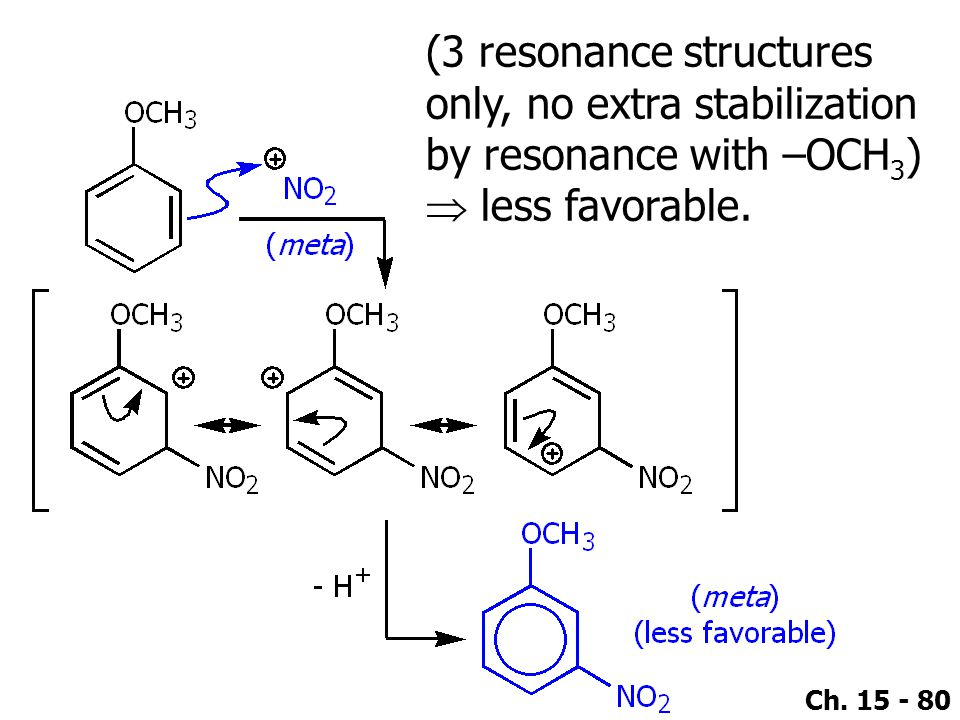 (3 resonance structures only, no extra stabilization by resonance with –OCH3)  less favorable.