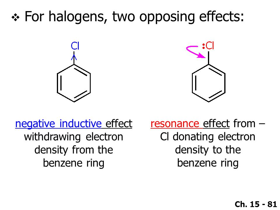 For halogens, two opposing effects: