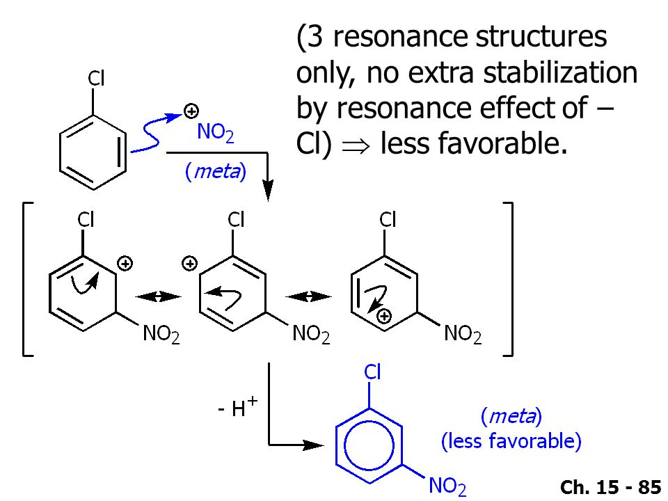 (3 resonance structures only, no extra stabilization by resonance effect of –Cl)  less favorable.
