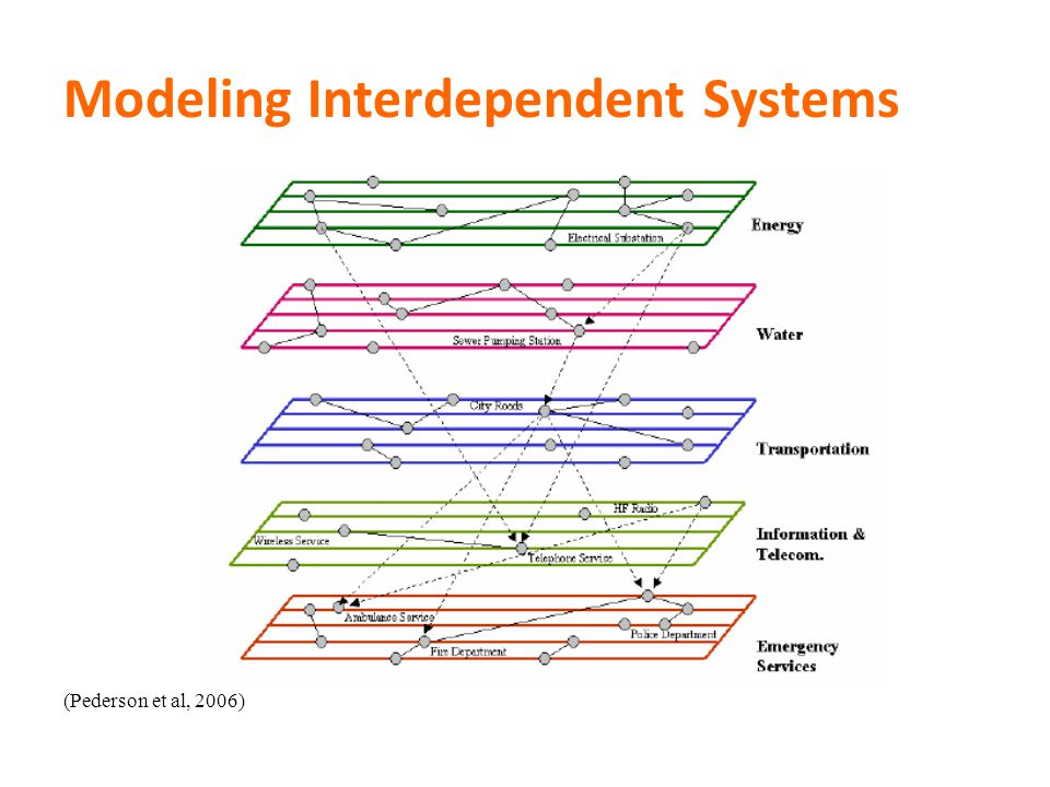 Modeling Interdependent Systems