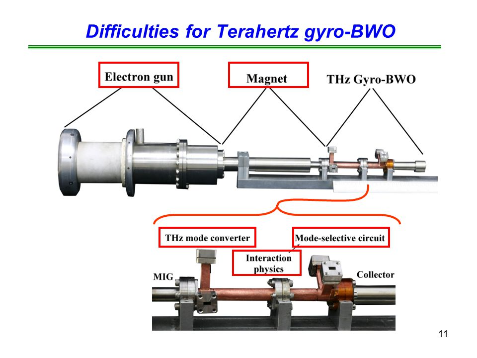 Difficulties for Terahertz gyro-BWO