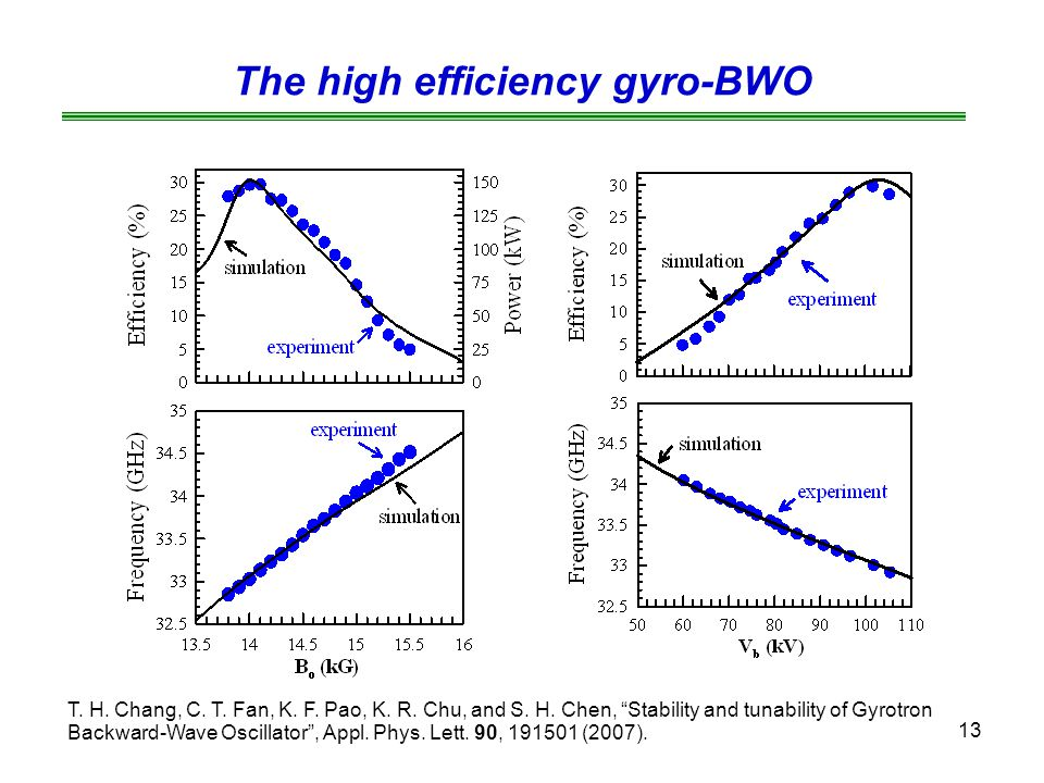 The high efficiency gyro-BWO