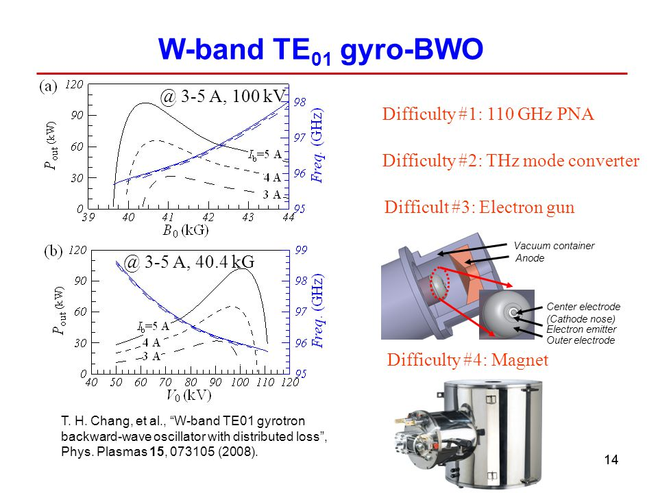 W-band TE01 gyro-BWO @ 3-5 A, 100 kV Difficulty #1: 110 GHz PNA