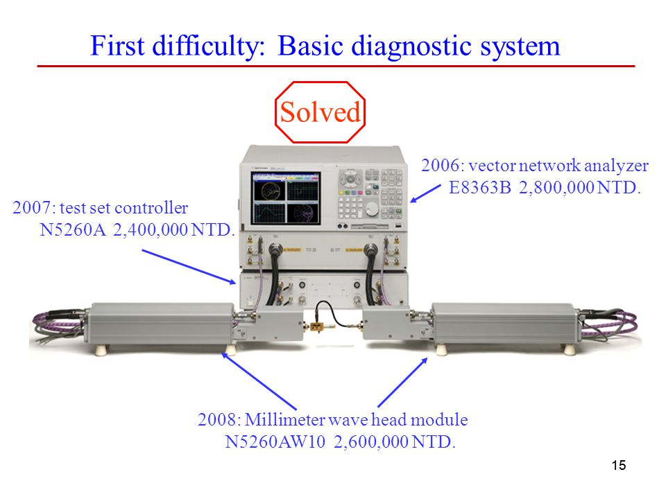 First difficulty: Basic diagnostic system
