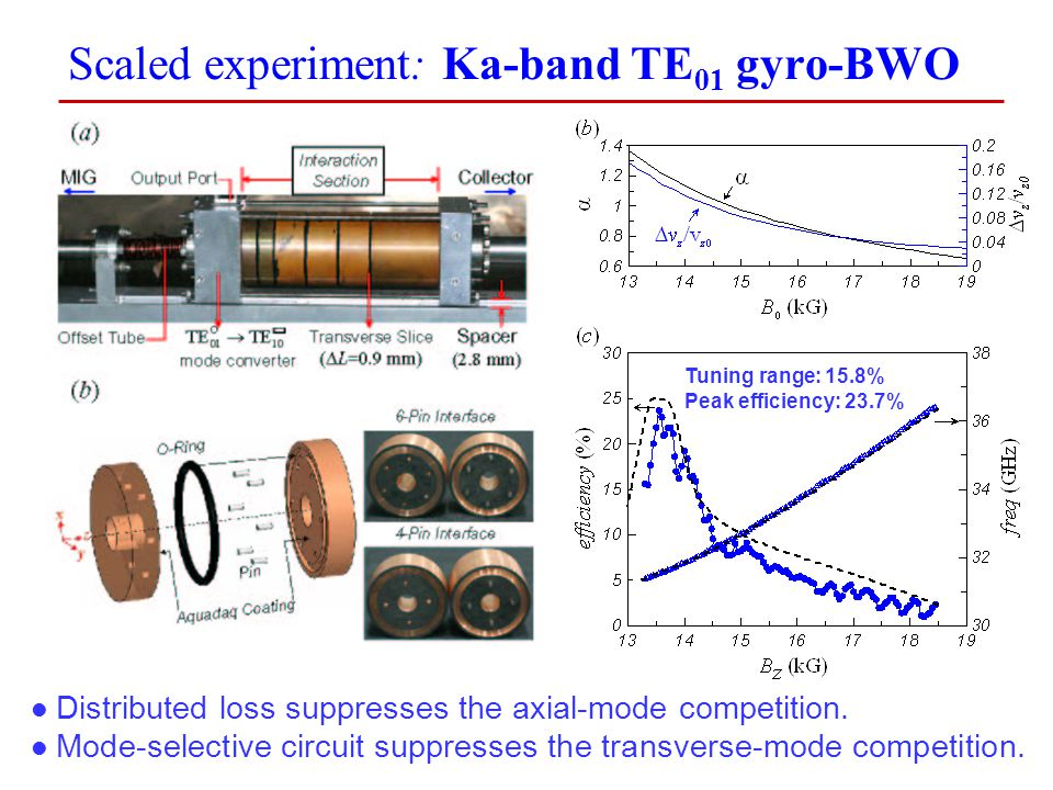 Scaled experiment: Ka-band TE01 gyro-BWO