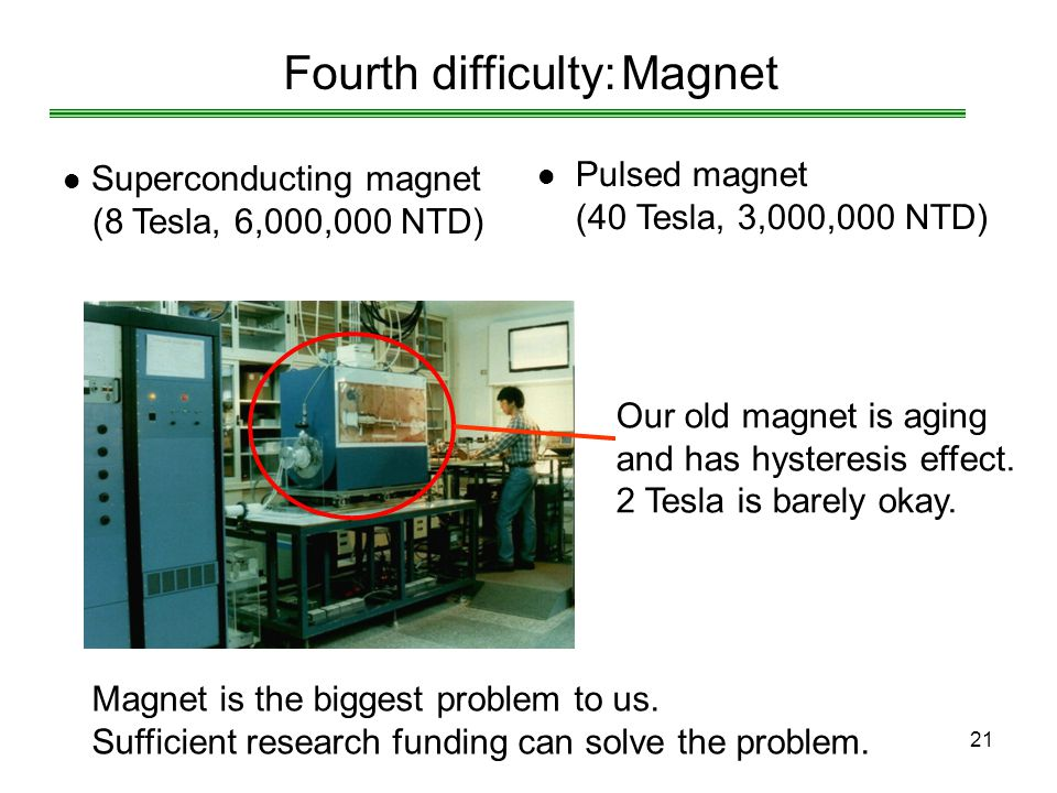 Fourth difficulty: Magnet