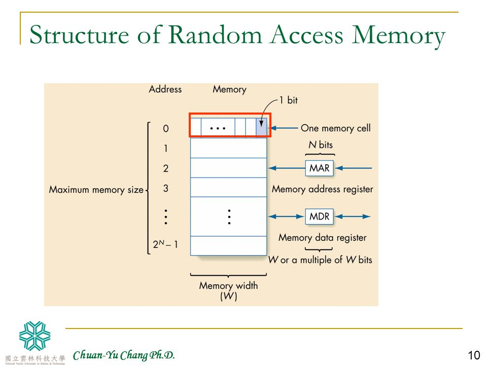 Structure of Random Access Memory