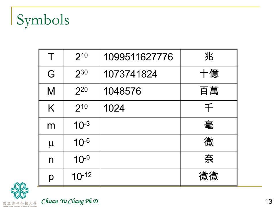 Symbols T. 240. 1099511627776. 兆. G. 230. 1073741824. 十億. M. 220. 1048576. 百萬. K. 210.