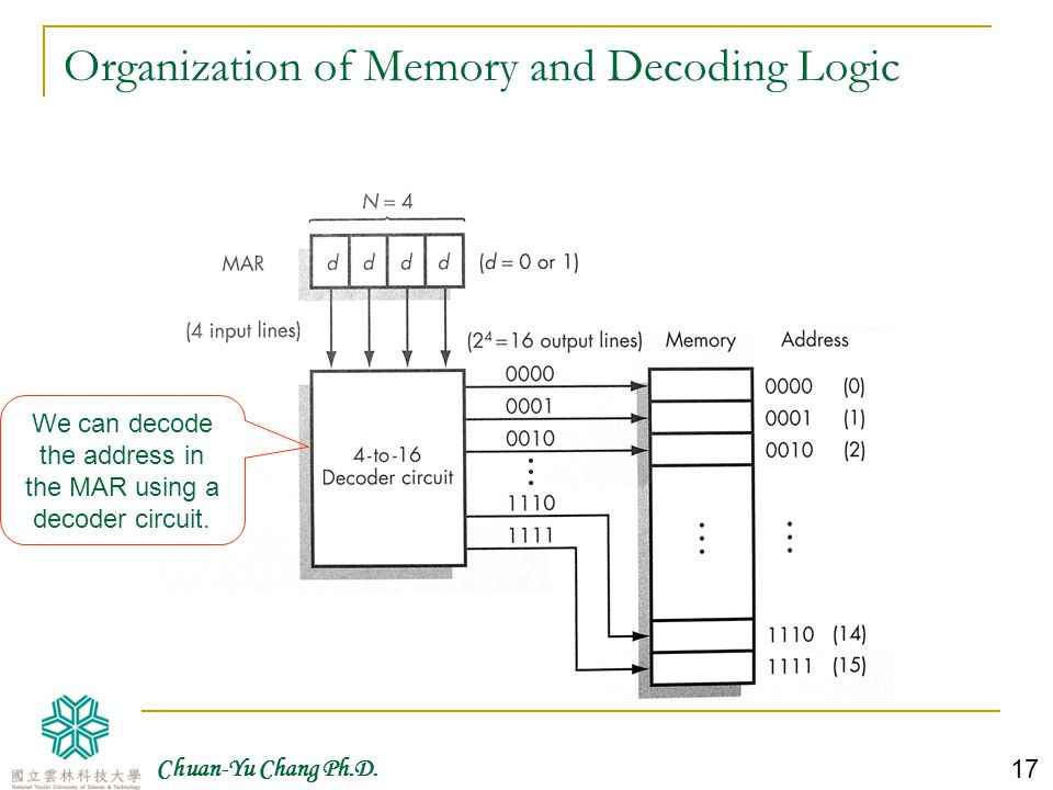 Organization of Memory and Decoding Logic