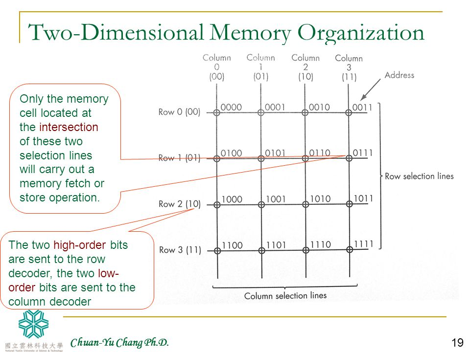 Two-Dimensional Memory Organization