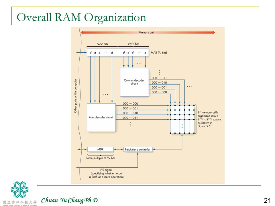 Overall RAM Organization