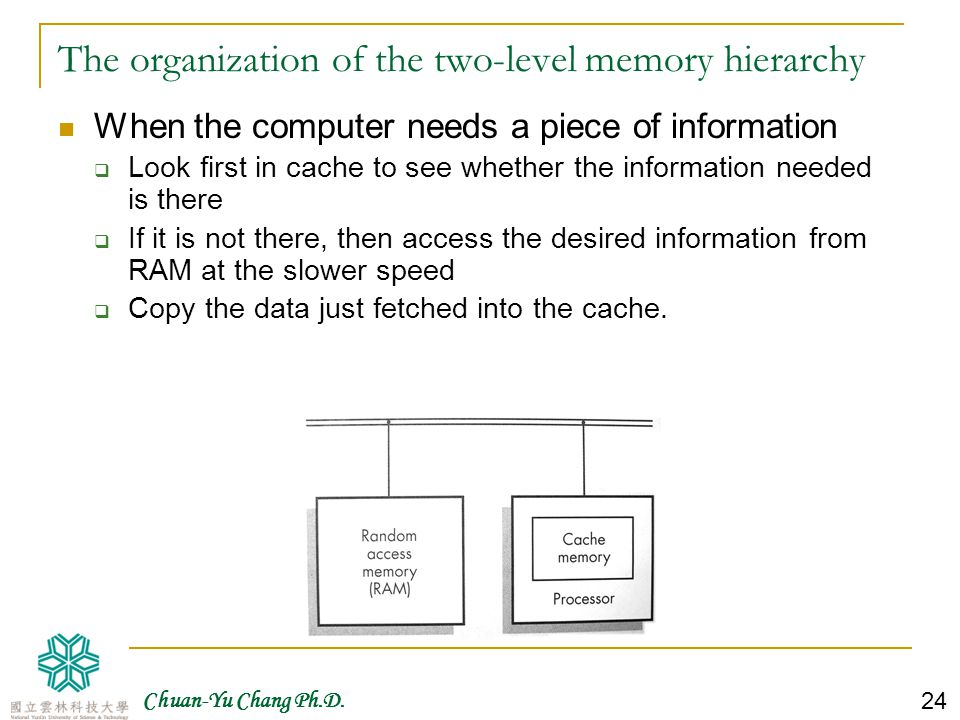 The organization of the two-level memory hierarchy