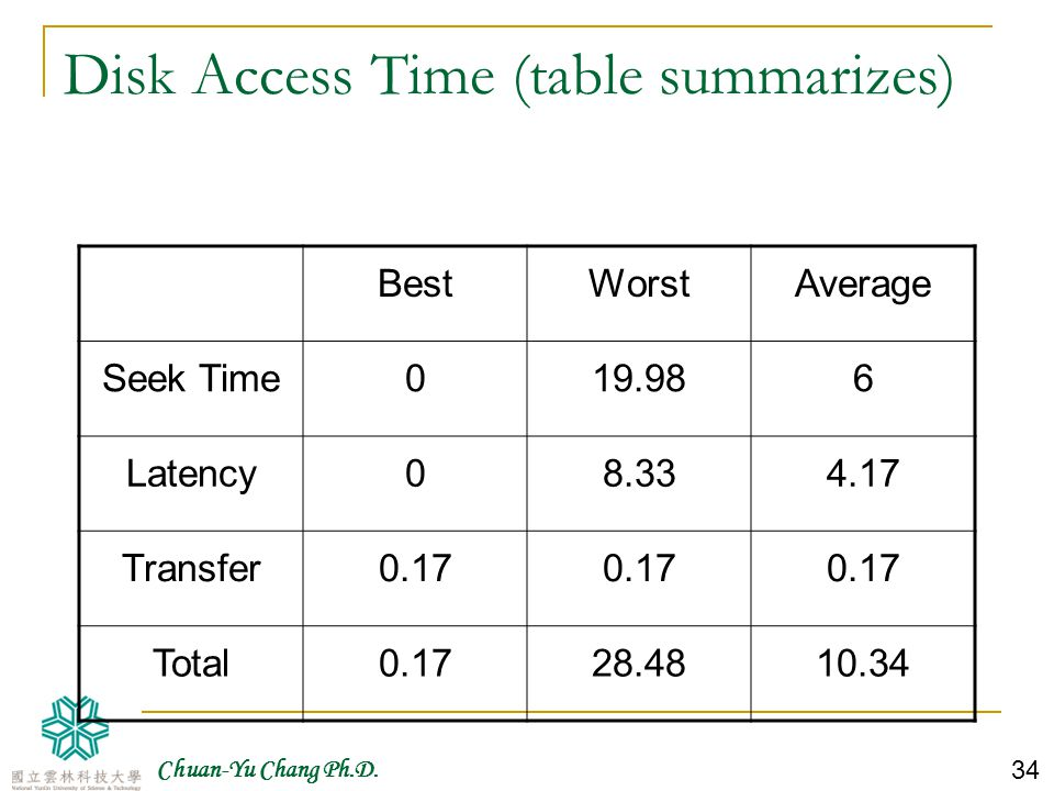 Disk Access Time (table summarizes)