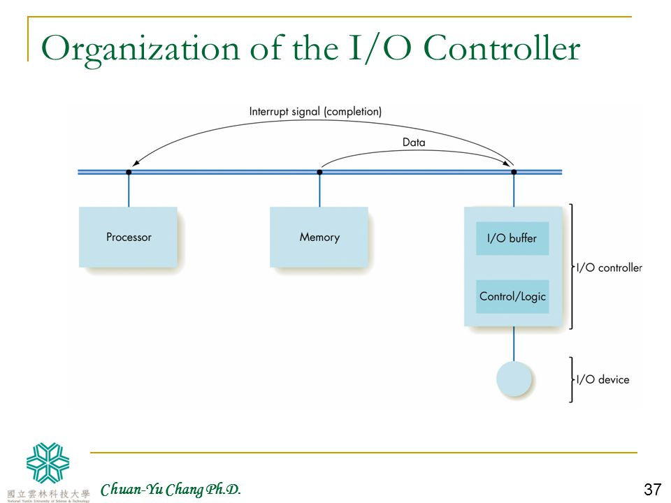 Organization of the I/O Controller