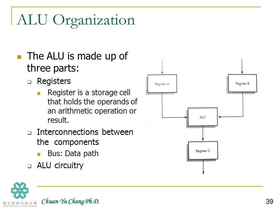 ALU Organization The ALU is made up of three parts: Registers