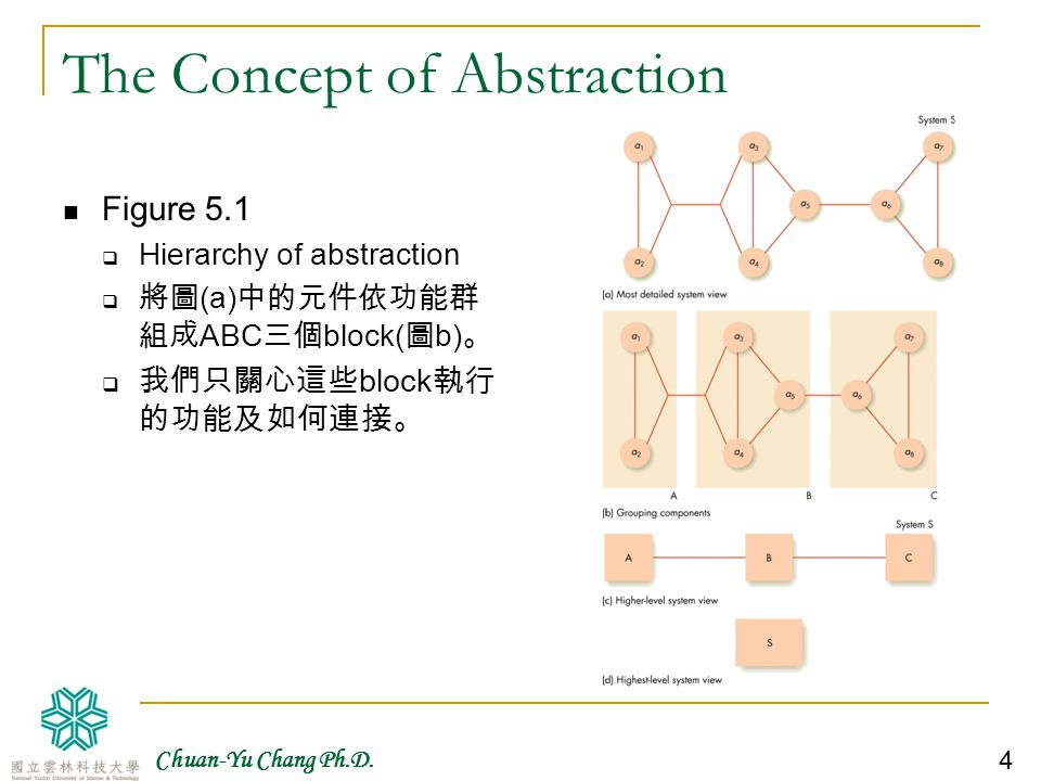 The Concept of Abstraction