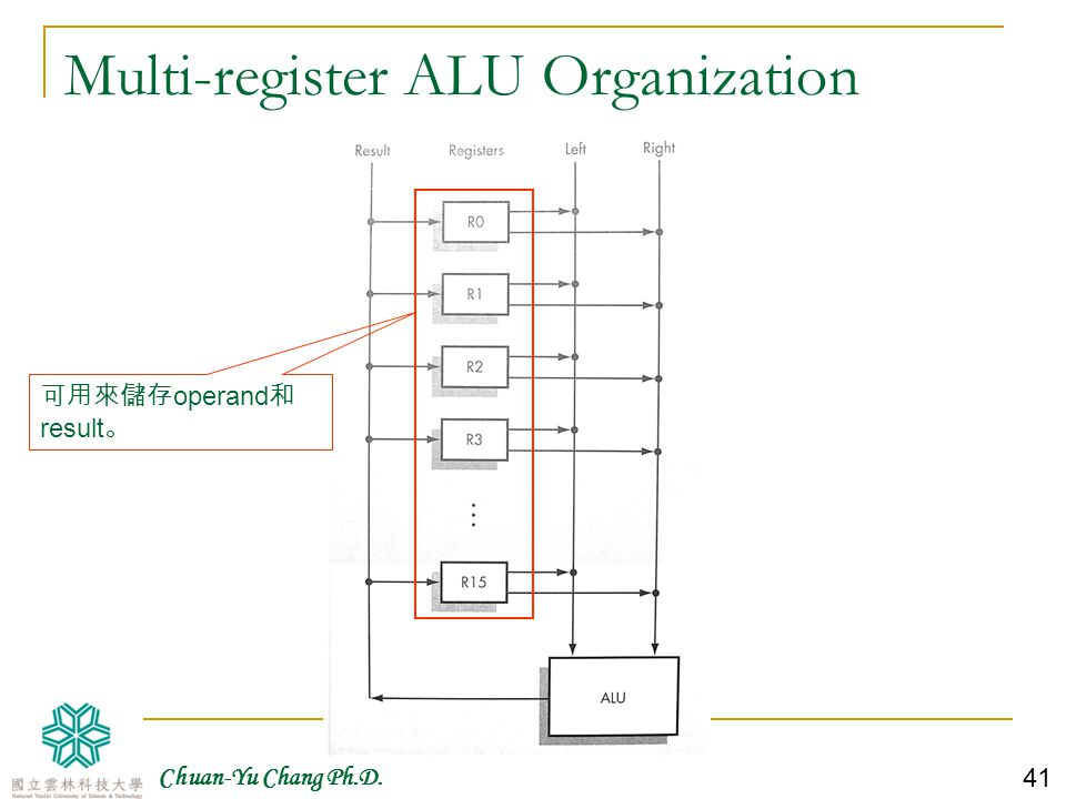 Multi-register ALU Organization