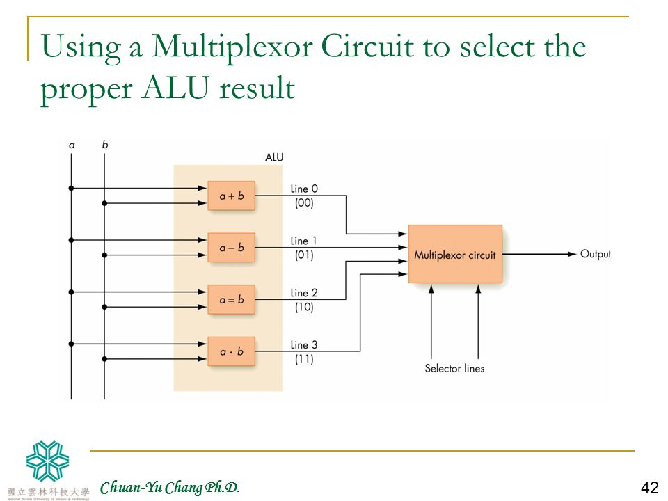 Using a Multiplexor Circuit to select the proper ALU result