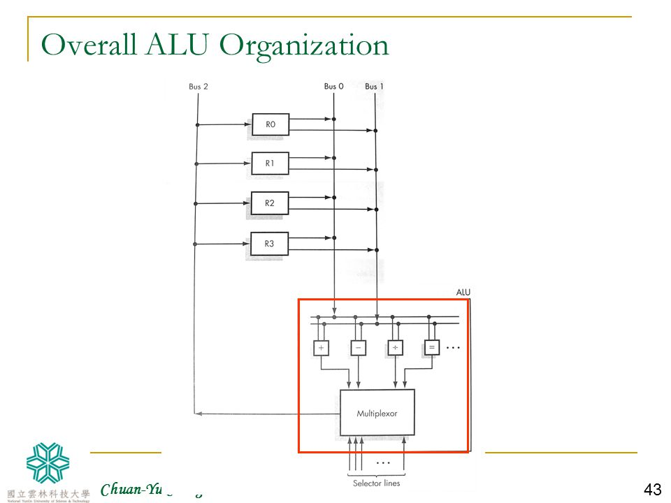 Overall ALU Organization