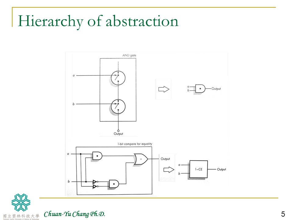 Hierarchy of abstraction