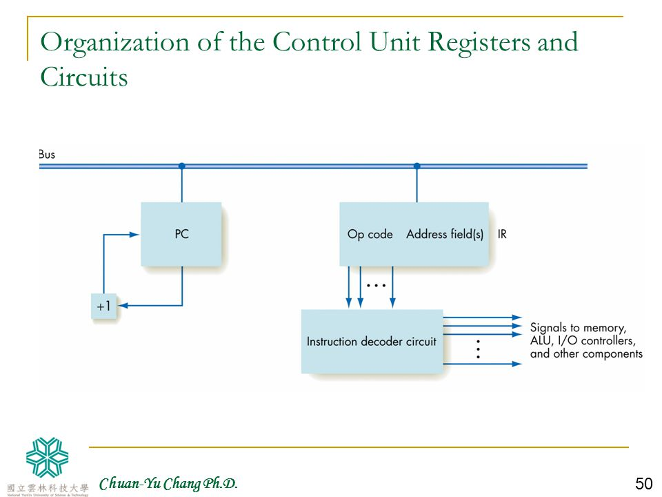 Organization of the Control Unit Registers and Circuits