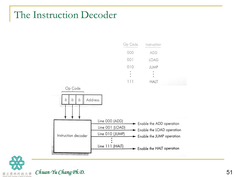 The Instruction Decoder