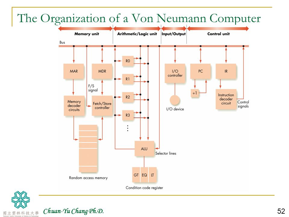 The Organization of a Von Neumann Computer