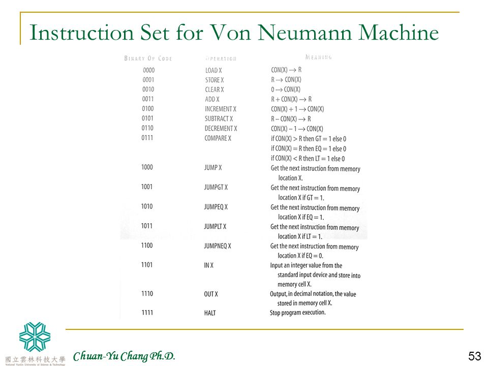 Instruction Set for Von Neumann Machine