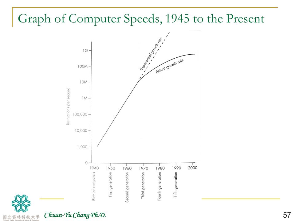Graph of Computer Speeds, 1945 to the Present