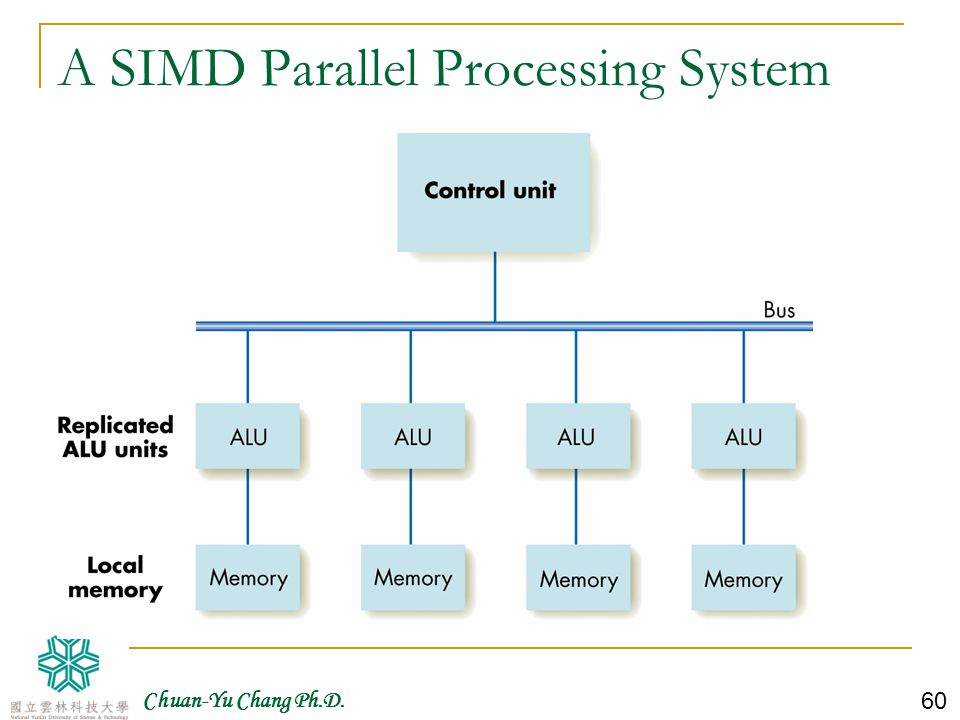 A SIMD Parallel Processing System