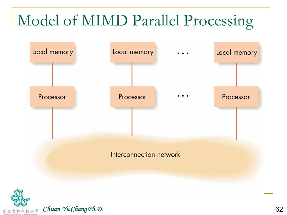 Model of MIMD Parallel Processing