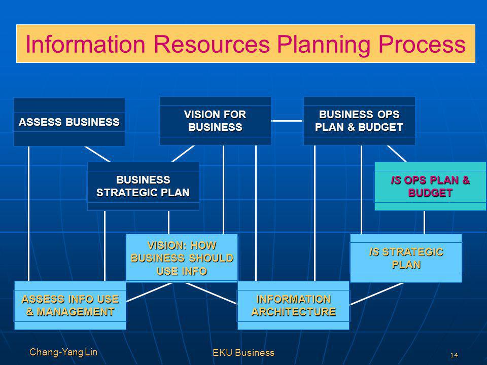 Information Resources Planning Process