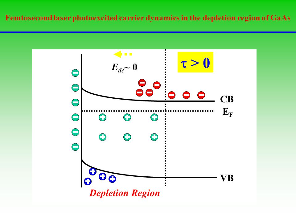 t = 0 t > 0 t < 0 EF CB VB Edc>0 E=hv Depletion Region Edc~ 0