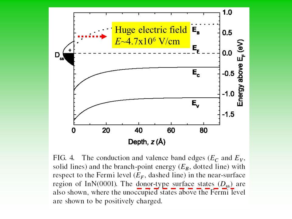 Huge electric field E~4.7x106 V/cm