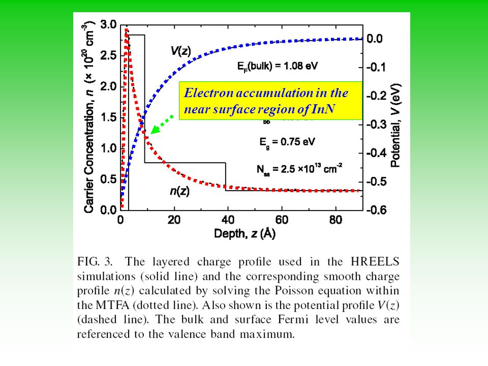 Electron accumulation in the near surface region of InN