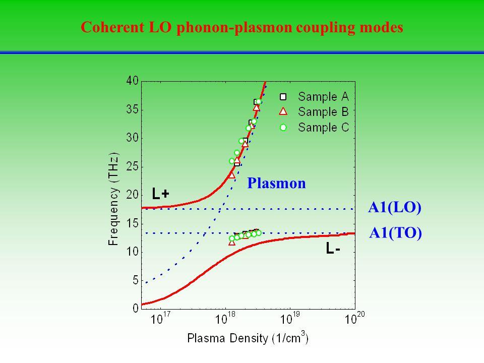 Coherent LO phonon-plasmon coupling modes