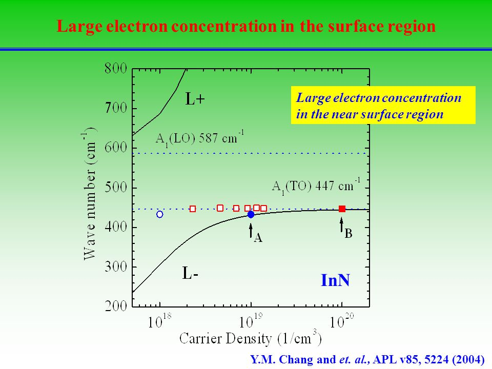 Large electron concentration in the surface region