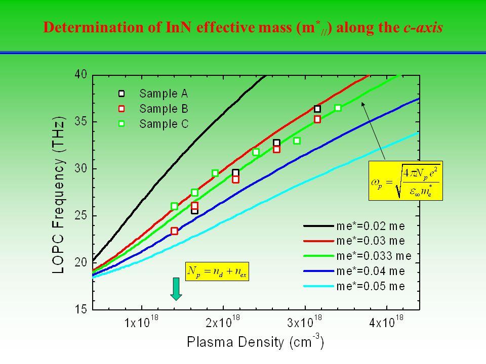 Determination of InN effective mass (m*//) along the c-axis