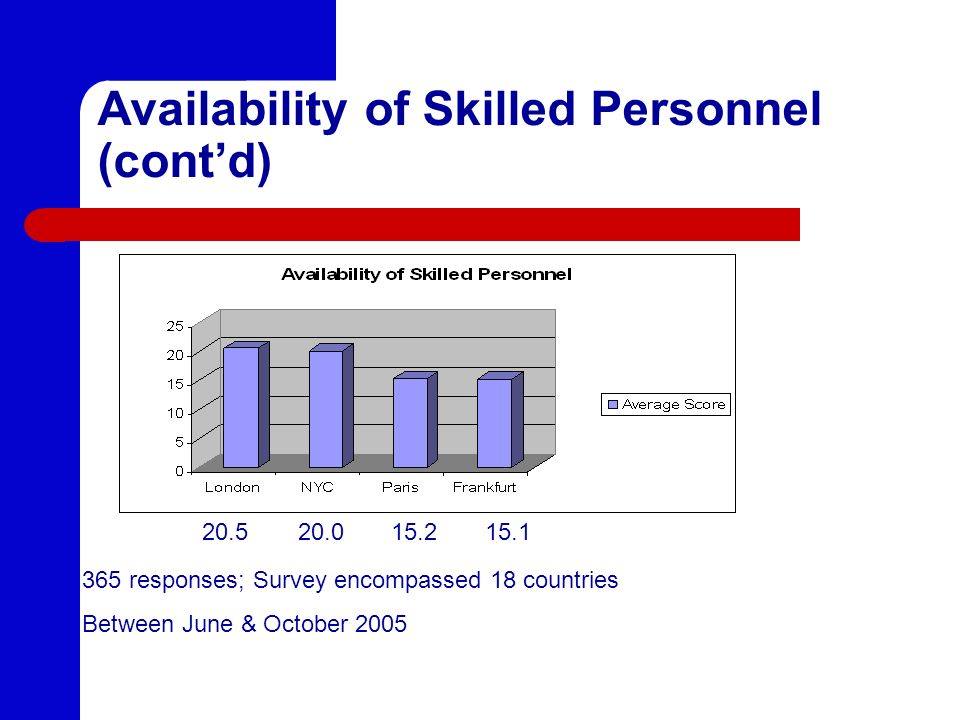 Availability of Skilled Personnel (cont'd)
