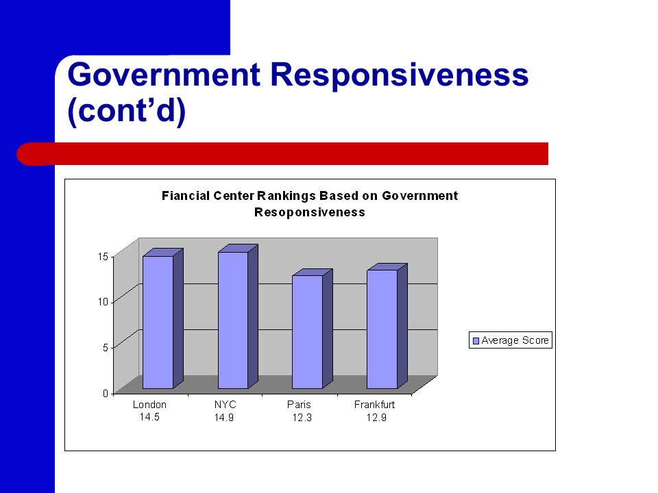 Government Responsiveness (cont'd)
