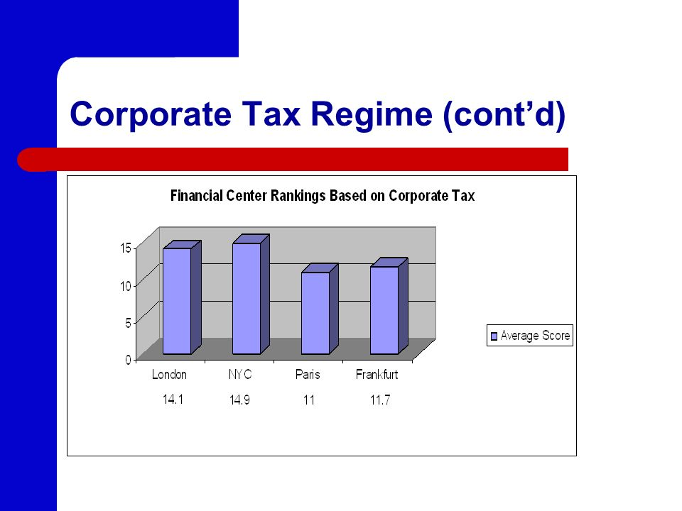 Corporate Tax Regime (cont'd)