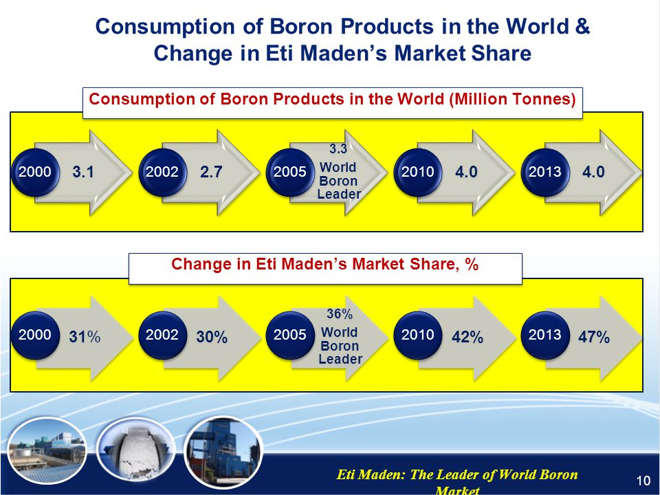 Consumption of Boron Products in the World & Change in Eti Maden's Market Share