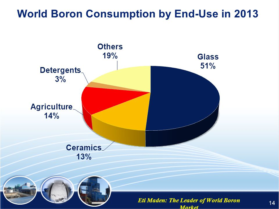 World Boron Consumption by End-Use in 2013