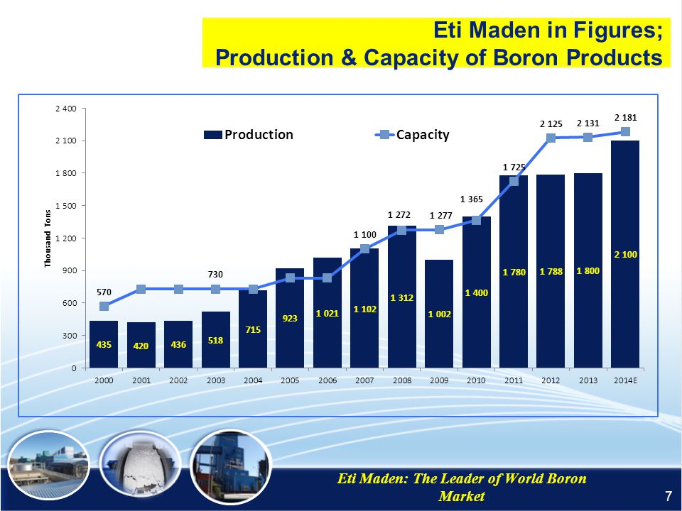 Eti Maden in Figures; Production & Capacity of Boron Products