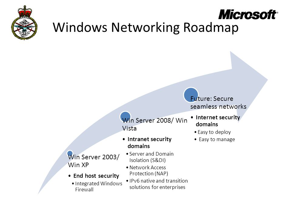 Windows Networking Roadmap