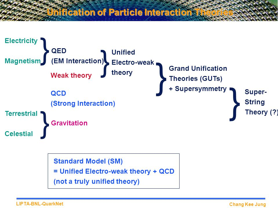 Unification of Particle Interaction Theories