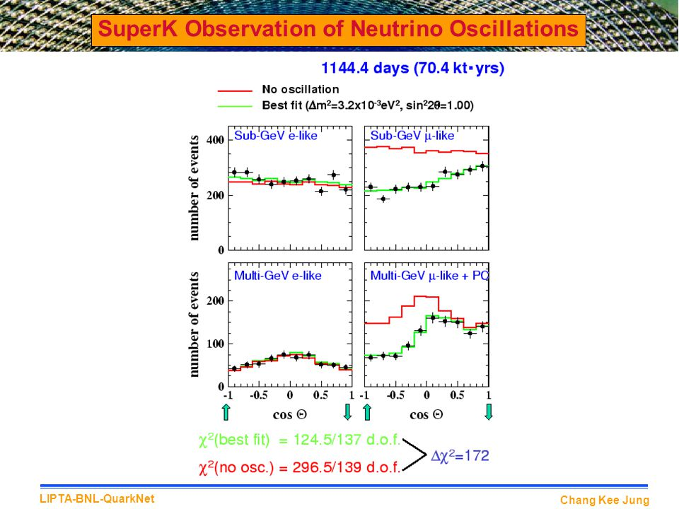 SuperK Observation of Neutrino Oscillations