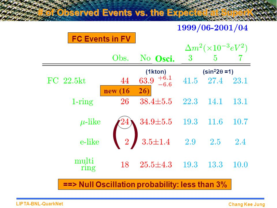 # of Observed Events vs. the Expected at SuperK
