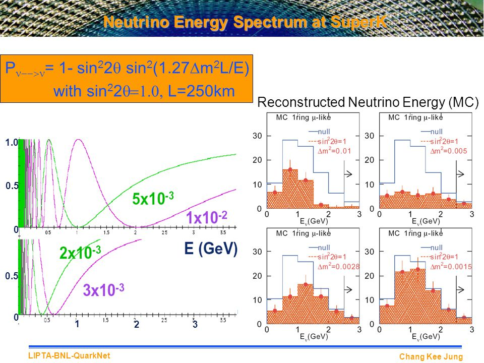Neutrino Energy Spectrum at SuperK