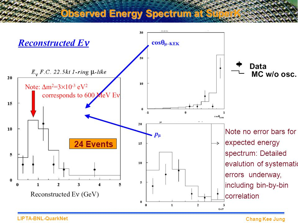 Observed Energy Spectrum at SuperK